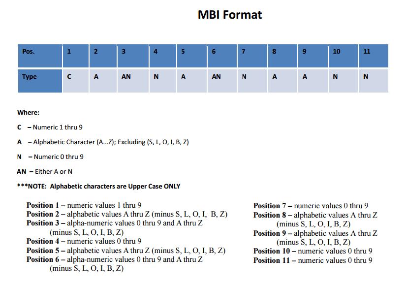 MBI format